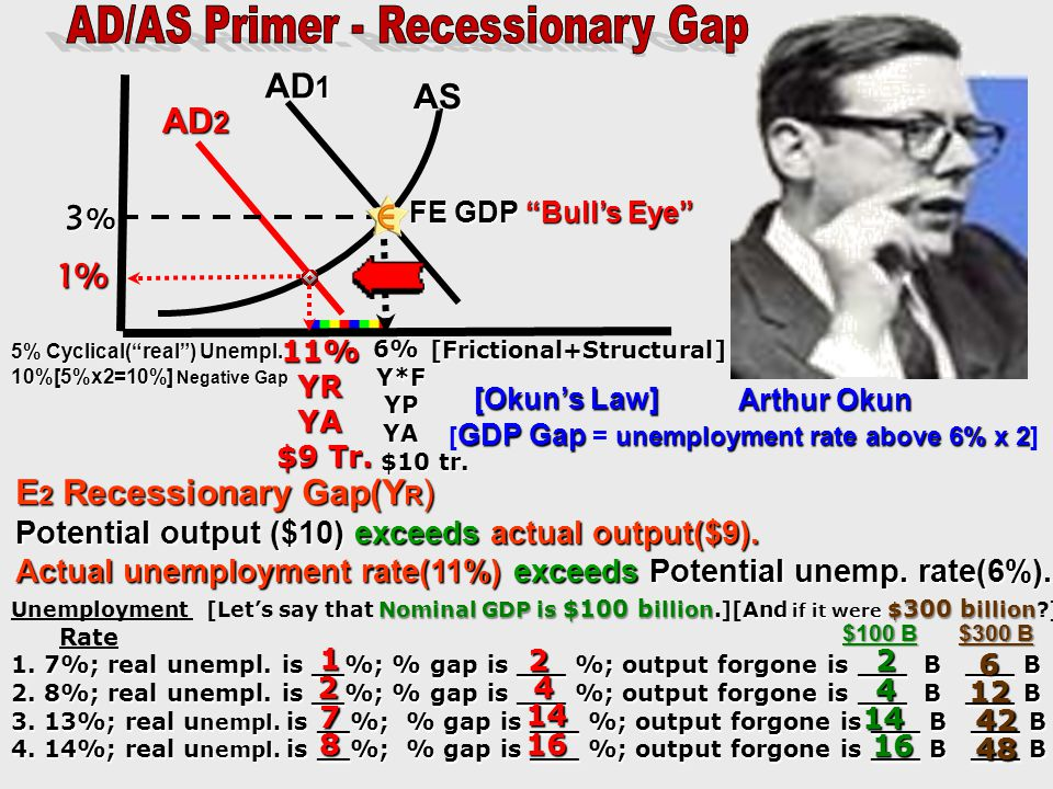 AD/AS Primer - Recessionary Gap [Frictional+Structural]